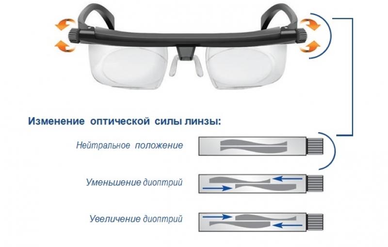 новинка! хит! регулируемые очки для зрения от - 6 до +3 диоптрий, для коррекции близорукости и дальнозоркости, универсальные очки + подарок крутой чехол для очков